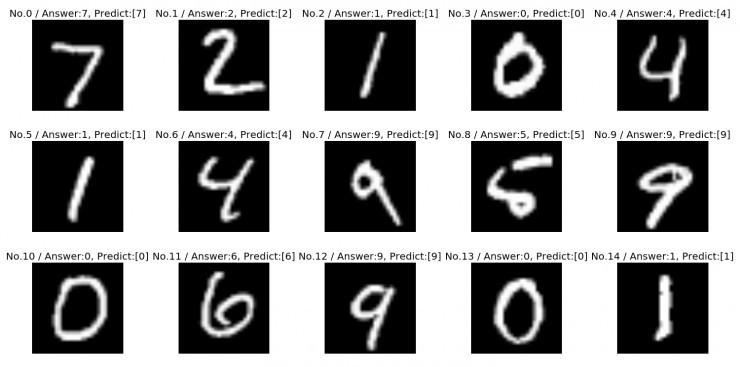 deeplearning4j 实战:手写体数字识别的 gpu 实现与性能对比图片